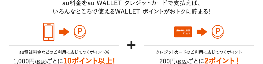 au料金をau WALLET クレジットカードで支払えば、いろんなところで使えるWALLET ポイントがおトクに貯まる!au電話料金などのご利用に応じてつくポイント1,000円(税抜)ごとに10ポイント以上!+クレジットカードのご利用に応じてつくポイント200円(税込)ごとに2ポイント!