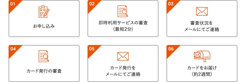 01.お申し込み。02.即時利用サービスの審査(最短2分)。03.審査状況をメールにてご連絡。04.カード発行の審査。05.カード発行をメールにてご連絡。06.カードをお届け(約2週間)