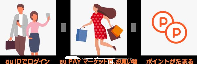 au IDでログイン au PAY マーケットでお買い物 ポイントがたまる!